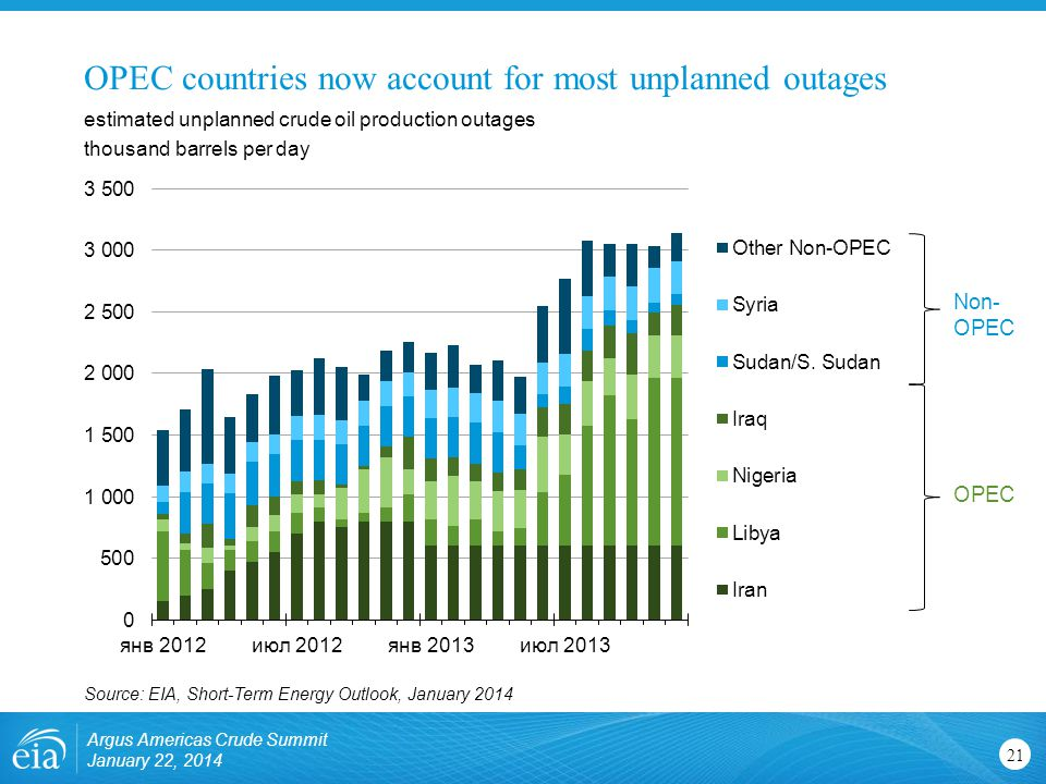 OPEC countries now account for most unplanned outages