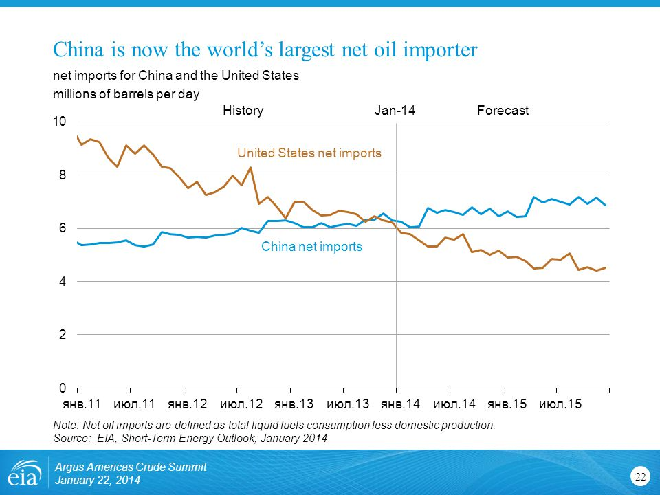 China is now the world's largest net oil importer