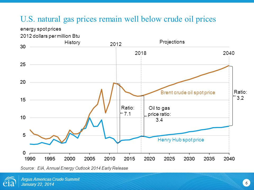 U.S. natural gas prices remain well below crude oil prices