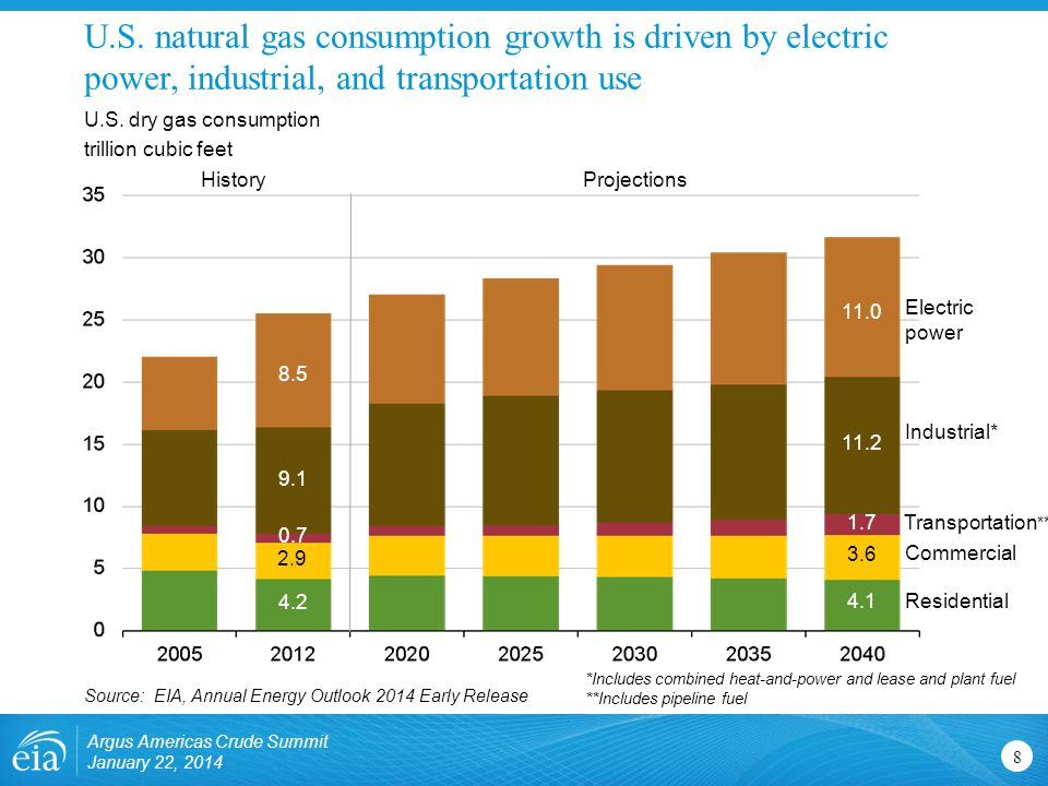 U.S. natural gas consumption growth is driven by electric power, industrial, and transportation use