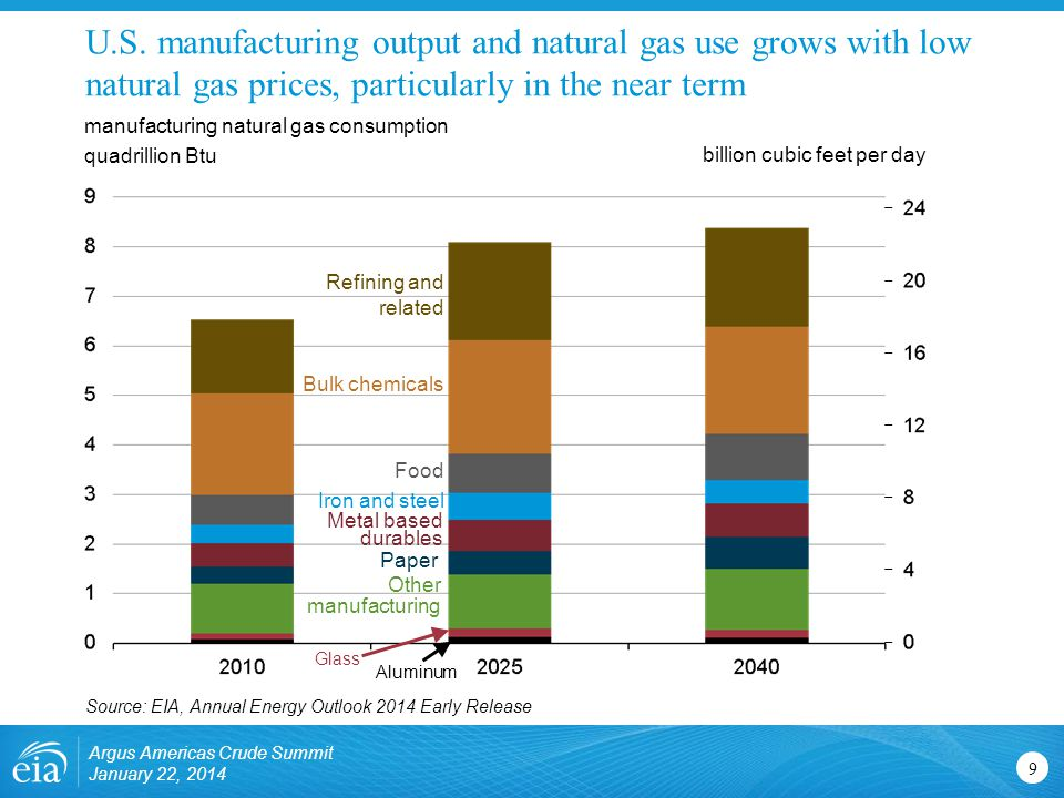 U.S. manufacturing output and natural gas use grows with low natural gas prices, particularly in the near term