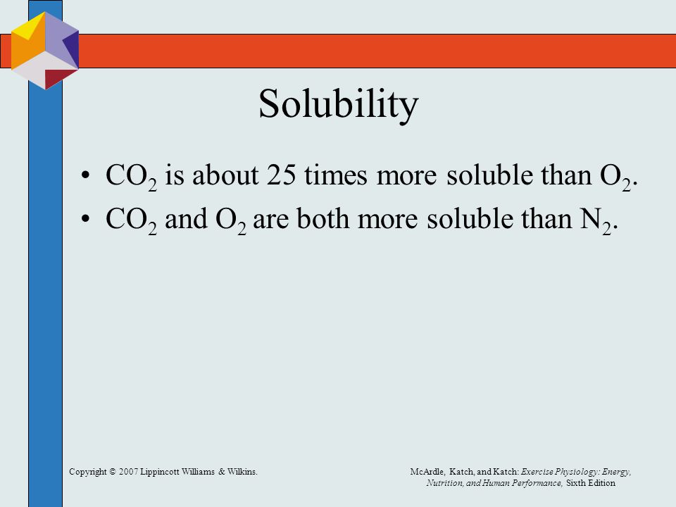 Solubility CO2 is about 25 times more soluble than O2.