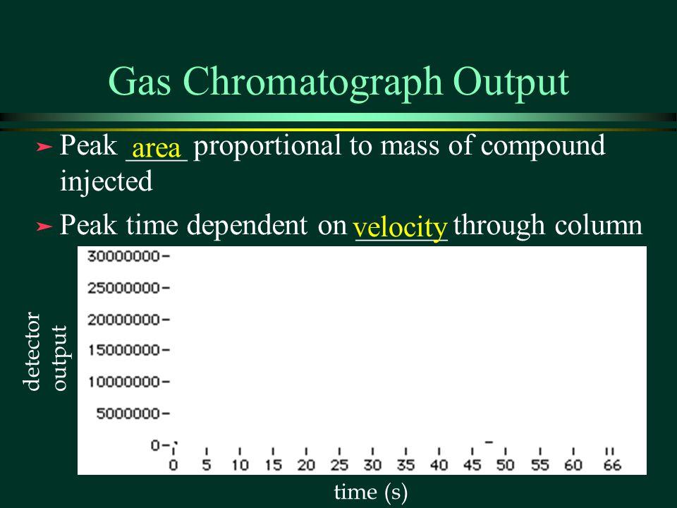 Gas Chromatograph Output