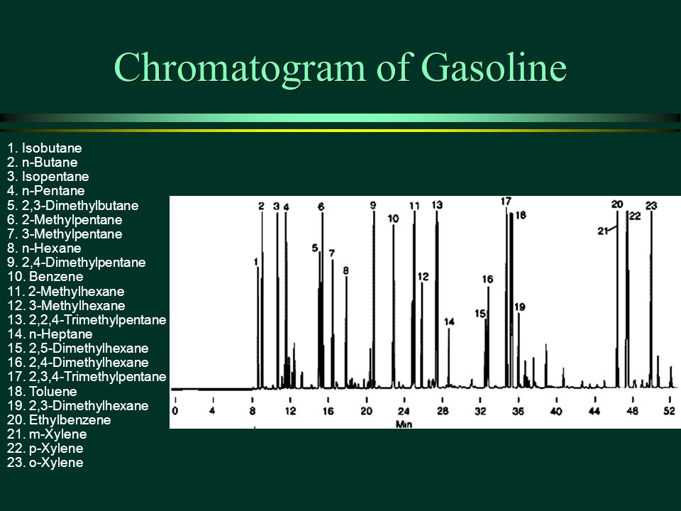 Chromatogram of Gasoline