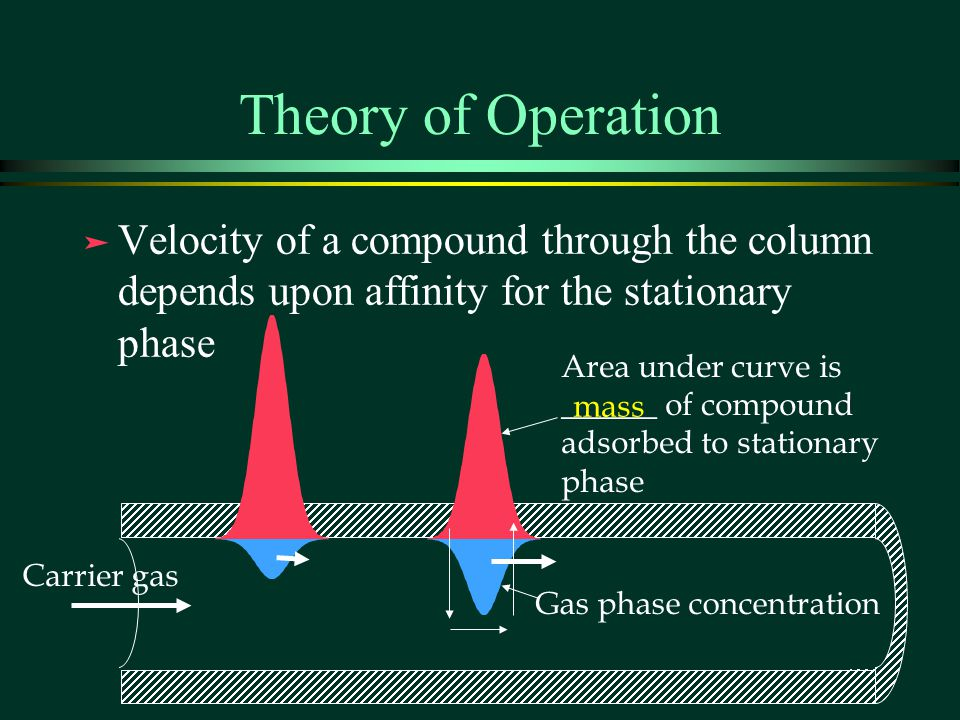 Theory of Operation Velocity of a compound through the column depends upon affinity for the stationary phase.