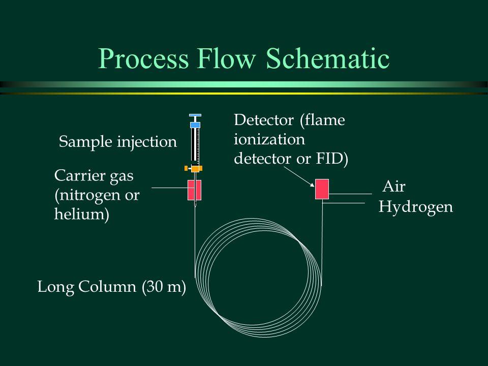 Process Flow Schematic