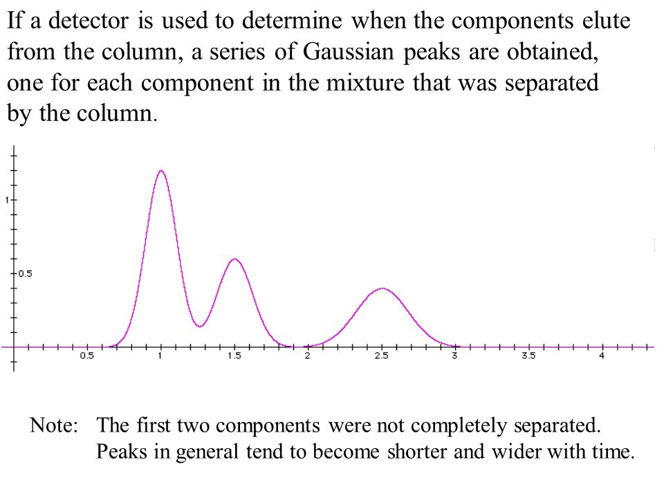 If a detector is used to determine when the components elute from the column, a series of Gaussian peaks are obtained, one for each component in the mixture that was separated by the column.