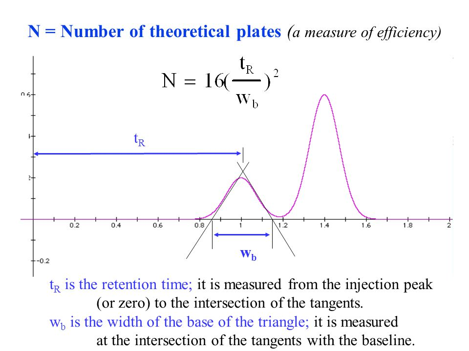 N = Number of theoretical plates (a measure of efficiency)