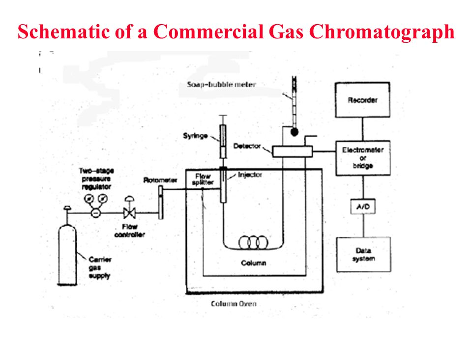 Schematic of a Commercial Gas Chromatograph