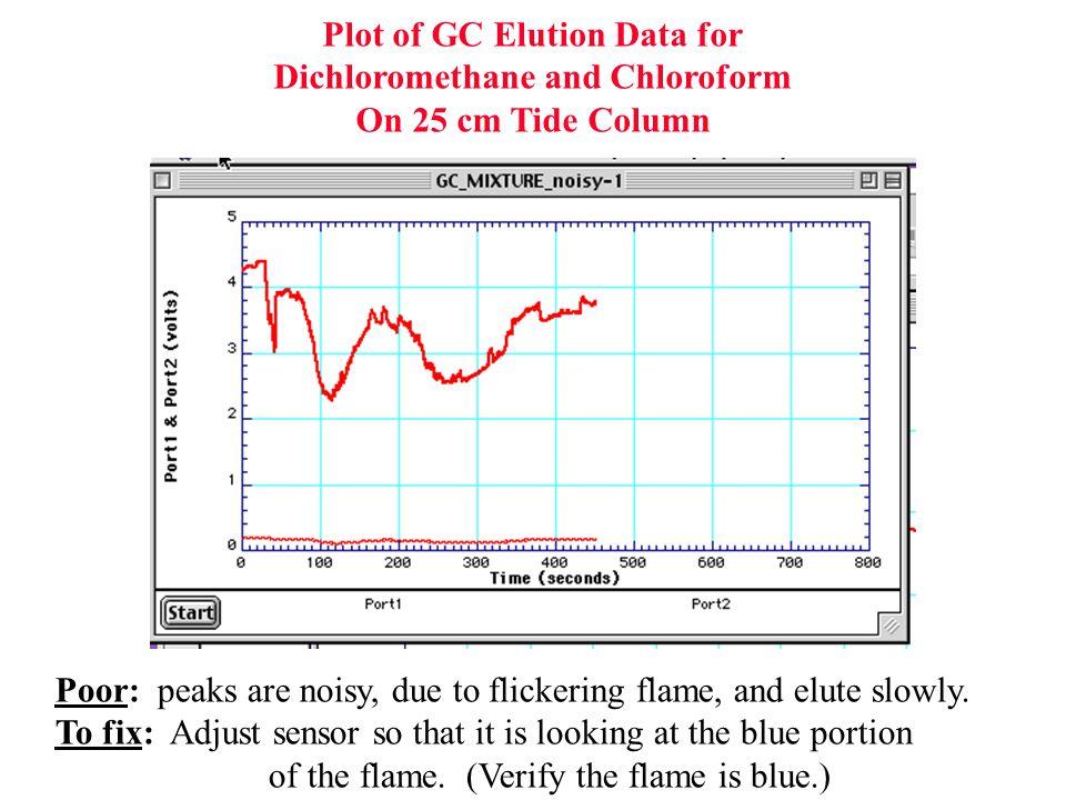Plot of GC Elution Data for Dichloromethane and Chloroform