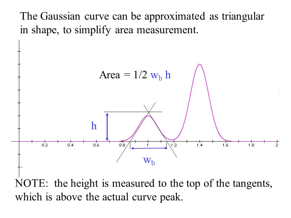 The Gaussian curve can be approximated as triangular in shape, to simplify area measurement.