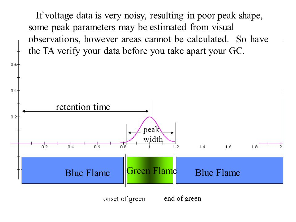 If voltage data is very noisy, resulting in poor peak shape,