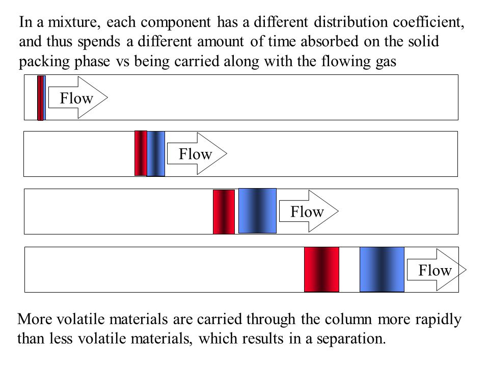 In a mixture, each component has a different distribution coefficient, and thus spends a different amount of time absorbed on the solid packing phase vs being carried along with the flowing gas