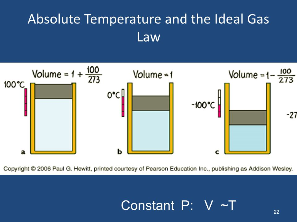 Absolute Temperature and the Ideal Gas Law