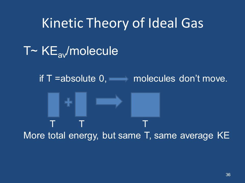Kinetic Theory of Ideal Gas