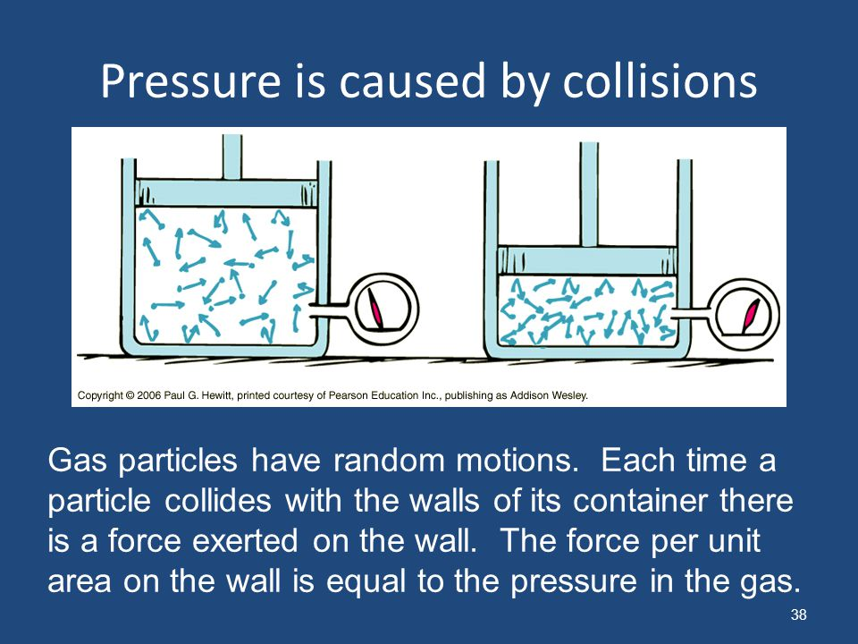 Pressure is caused by collisions