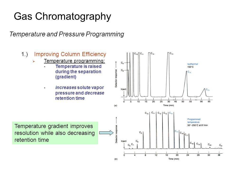 Gas Chromatography Temperature and Pressure Programming