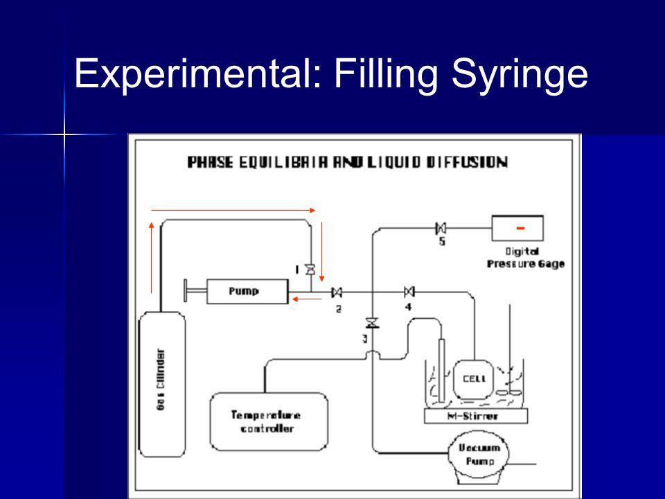 Experimental: Filling Syringe