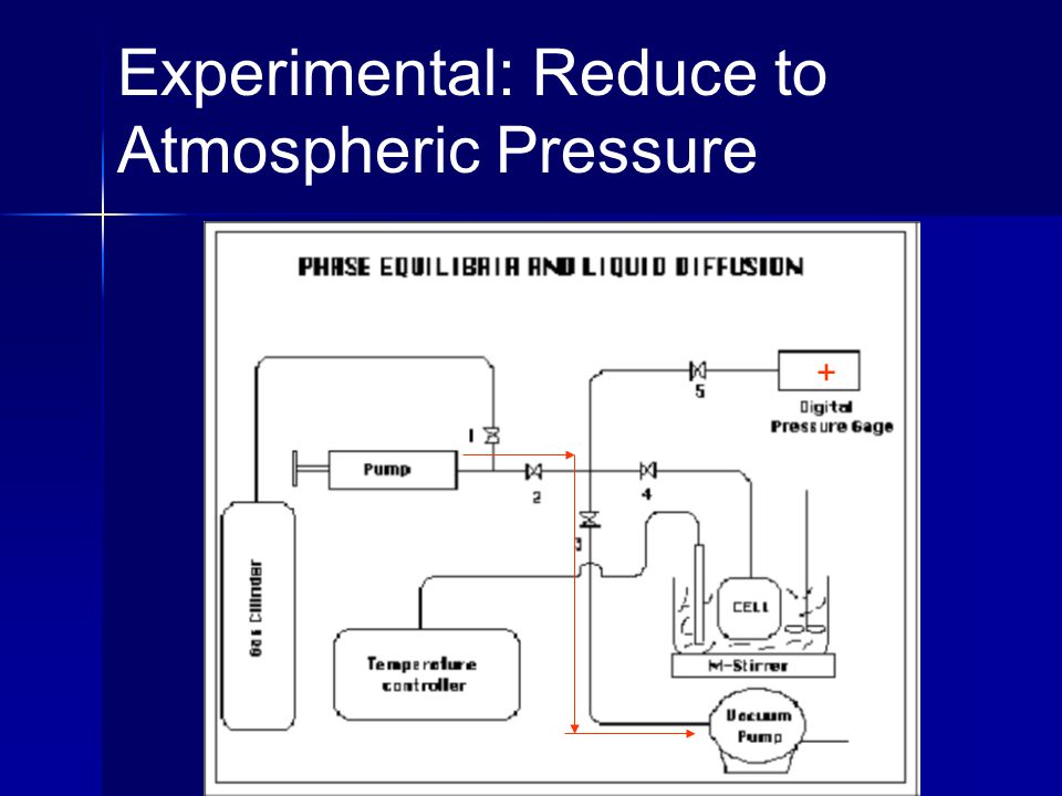 Experimental: Reduce to Atmospheric Pressure