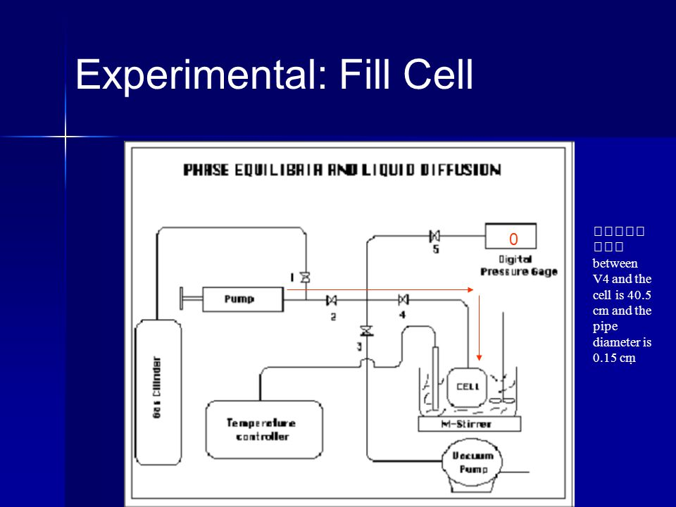 Experimental: Fill Cell