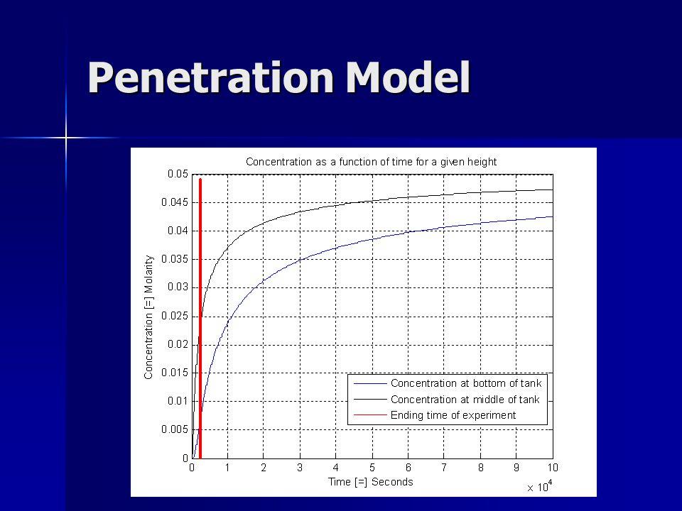 Penetration Model