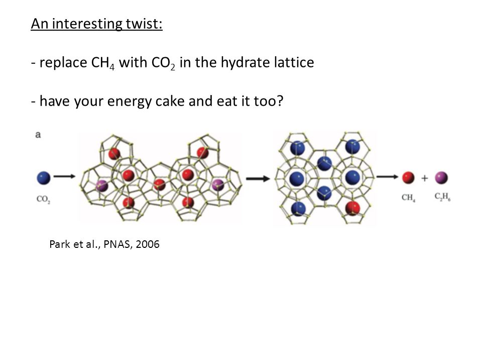 - replace CH4 with CO2 in the hydrate lattice