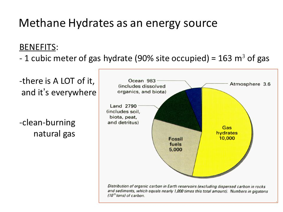 Methane Hydrates as an energy source
