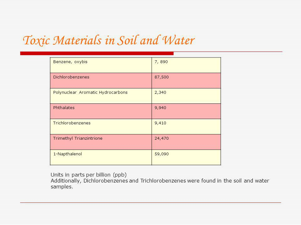 Toxic Materials in Soil and Water