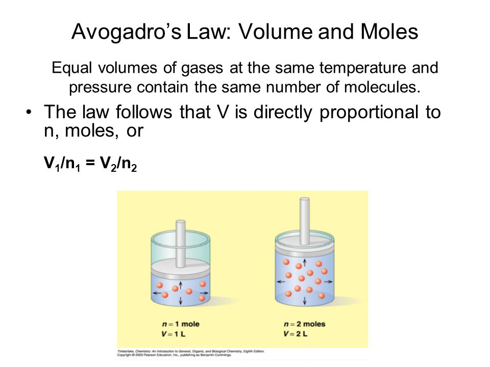 Avogadro's Law: Volume and Moles Equal volumes of gases at the same temperature and pressure contain the same number of molecules.