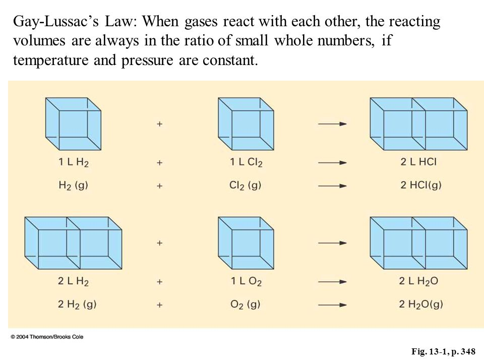 Gay-Lussac's Law: When gases react with each other, the reacting volumes are always in the ratio of small whole numbers, if temperature and pressure are constant.