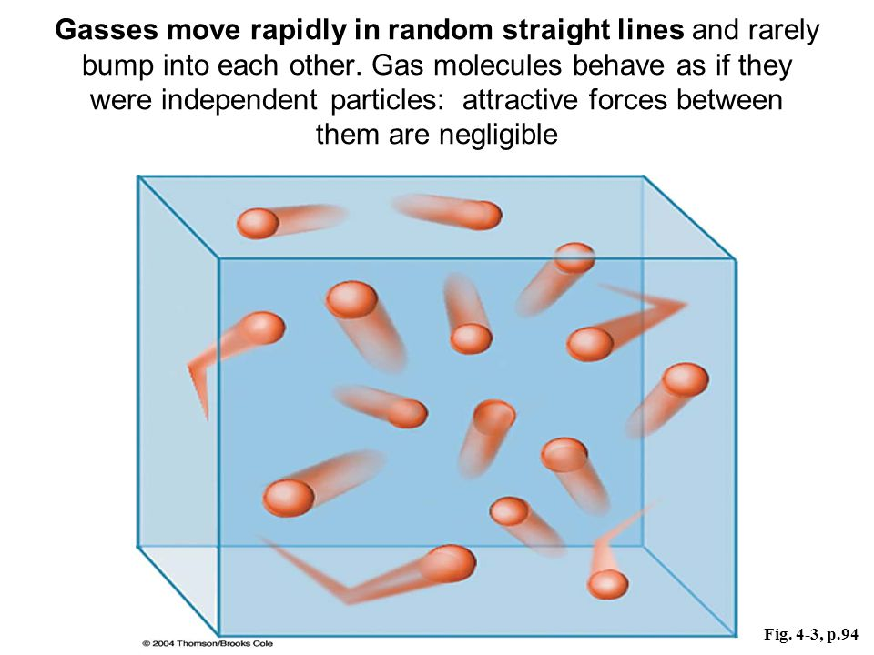 Gasses move rapidly in random straight lines and rarely bump into each other. Gas molecules behave as if they were independent particles: attractive forces between them are negligible