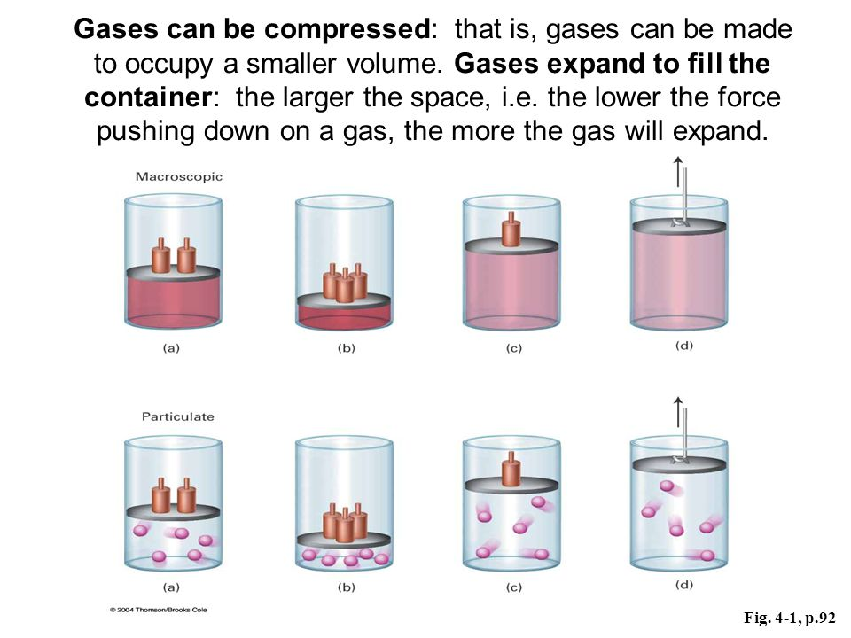 Gases can be compressed: that is, gases can be made to occupy a smaller volume. Gases expand to fill the container: the larger the space, i.e. the lower the force pushing down on a gas, the more the gas will expand.