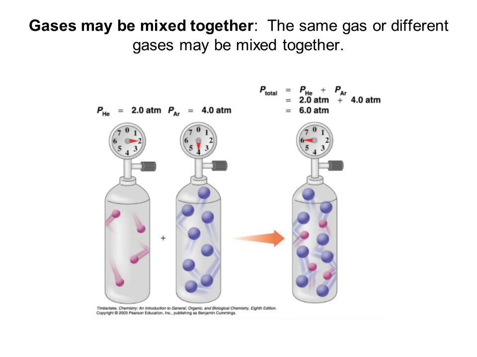 Gases may be mixed together: The same gas or different gases may be mixed together.