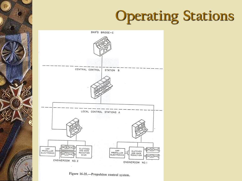 Operating Stations