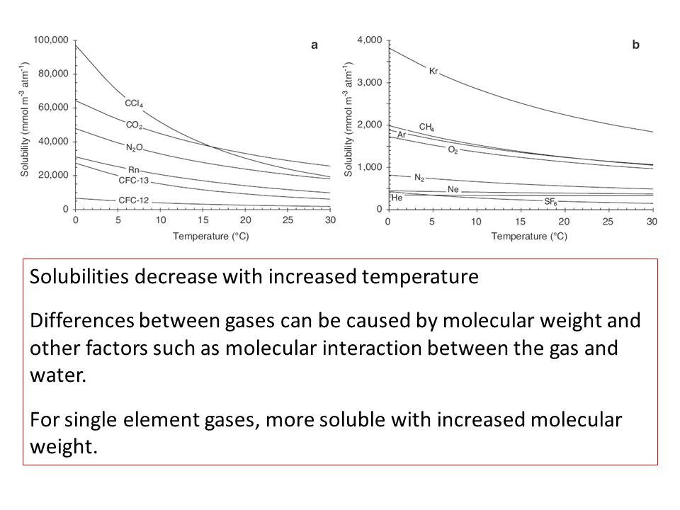 Solubilities decrease with increased temperature