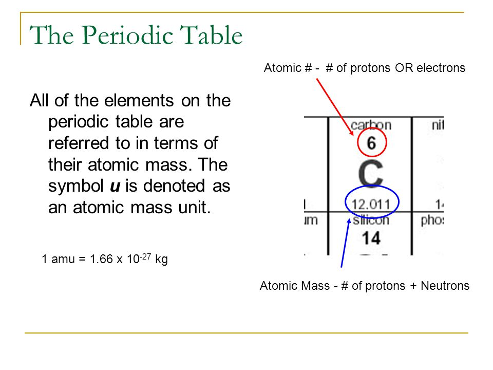 The Periodic Table Atomic # - # of protons OR electrons.