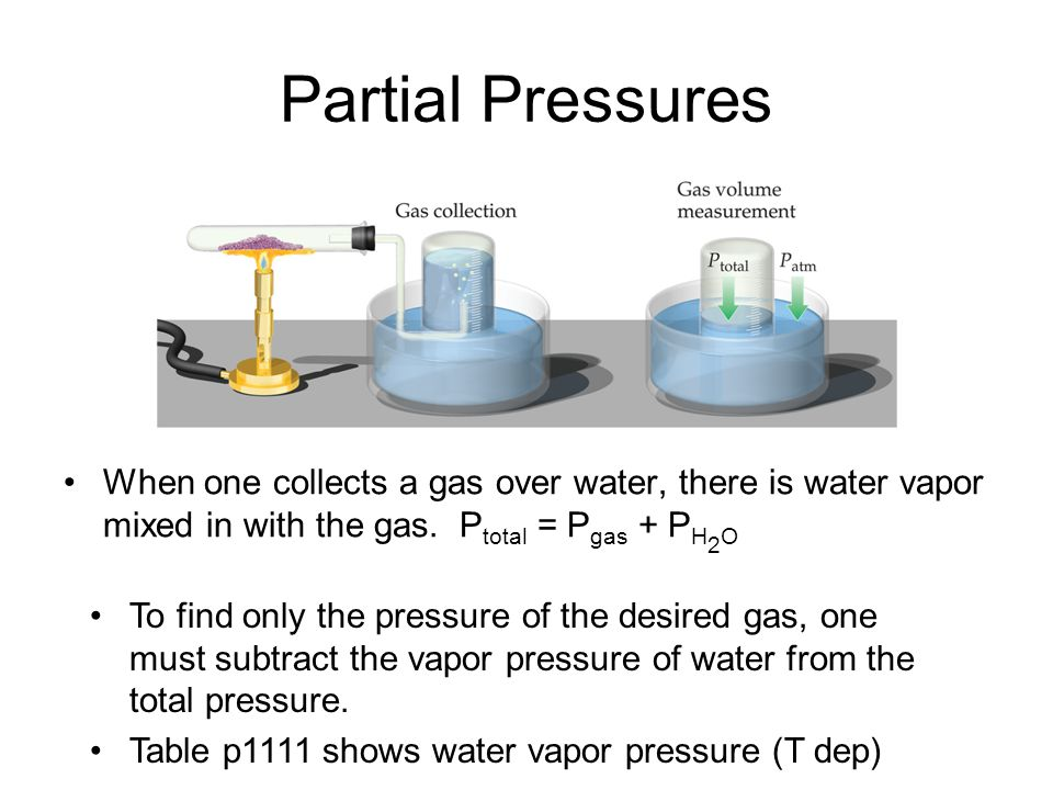 Partial Pressures When one collects a gas over water, there is water vapor mixed in with the gas. Ptotal = Pgas + PH2O.