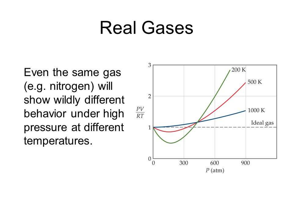 Real Gases Even the same gas (e.g.