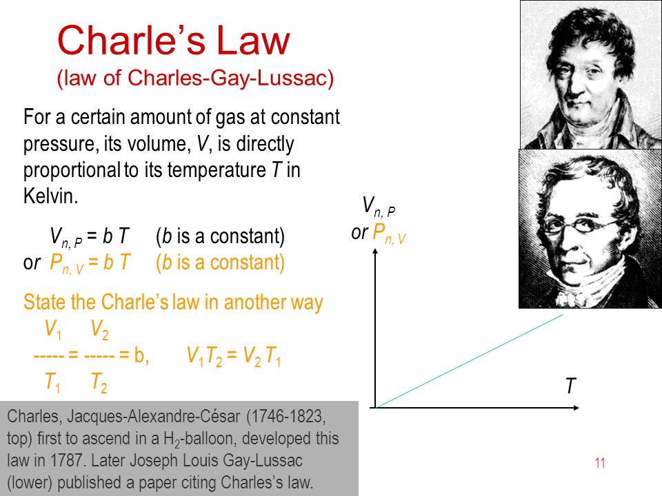 Charle's Law (law of Charles-Gay-Lussac)