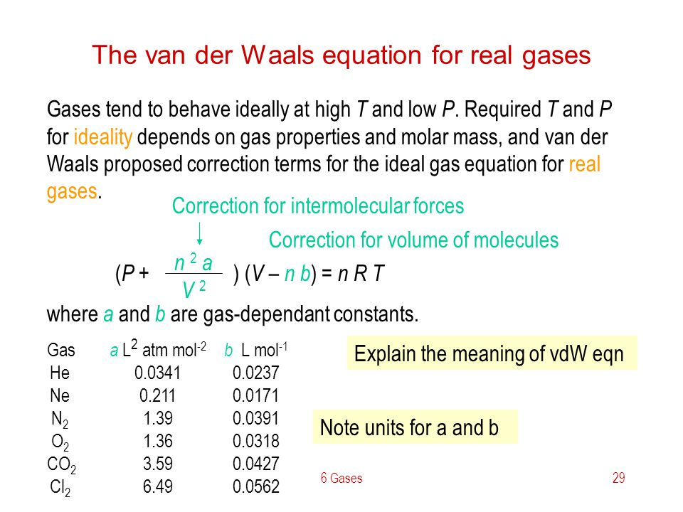 The van der Waals equation for real gases