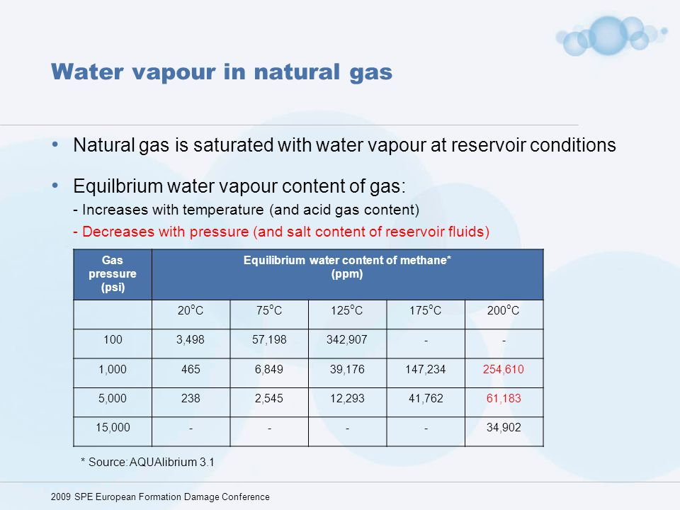 Water vapour in natural gas