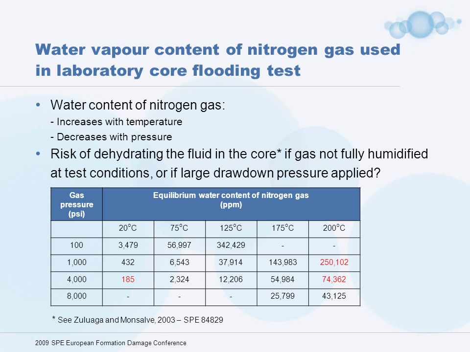 Equilibrium water content of nitrogen gas