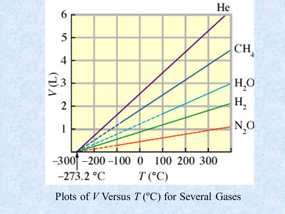 Plots of V Versus T (ºC) for Several Gases