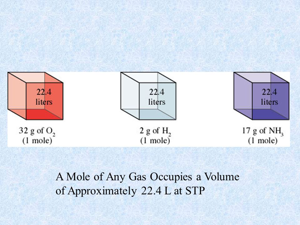 A Mole of Any Gas Occupies a Volume