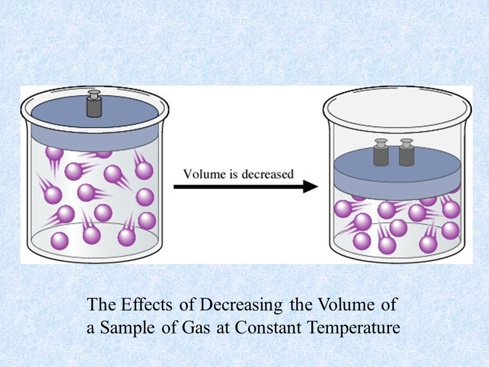 The Effects of Decreasing the Volume of