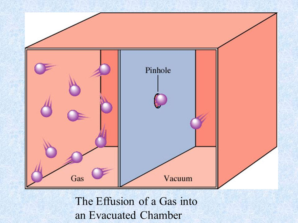 The Effusion of a Gas into