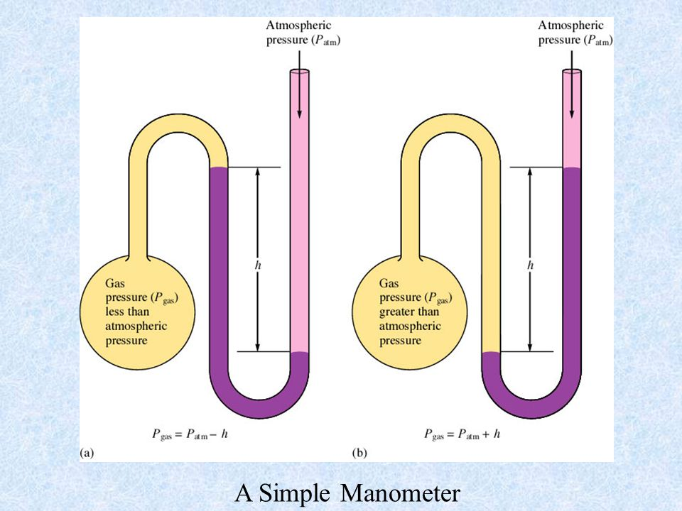 A Simple Manometer