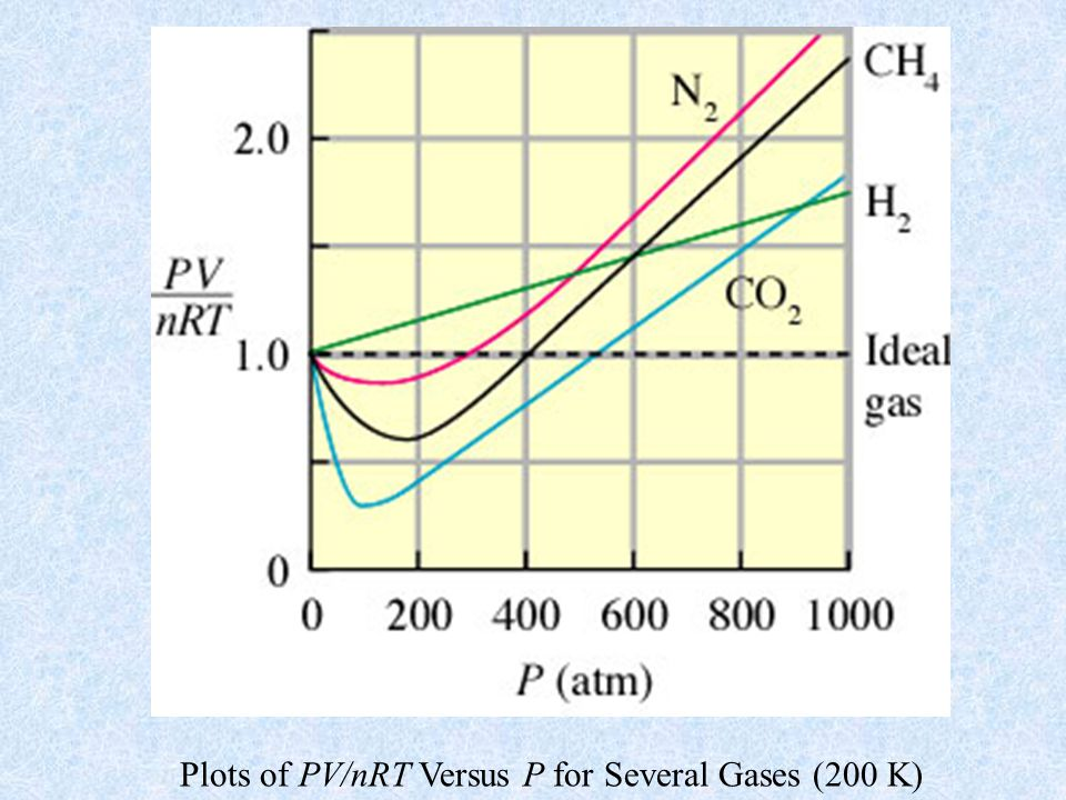 Plots of PV/nRT Versus P for Several Gases (200 K)
