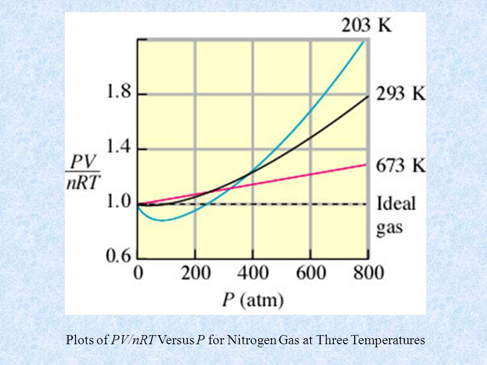 Plots of PV/nRT Versus P for Nitrogen Gas at Three Temperatures