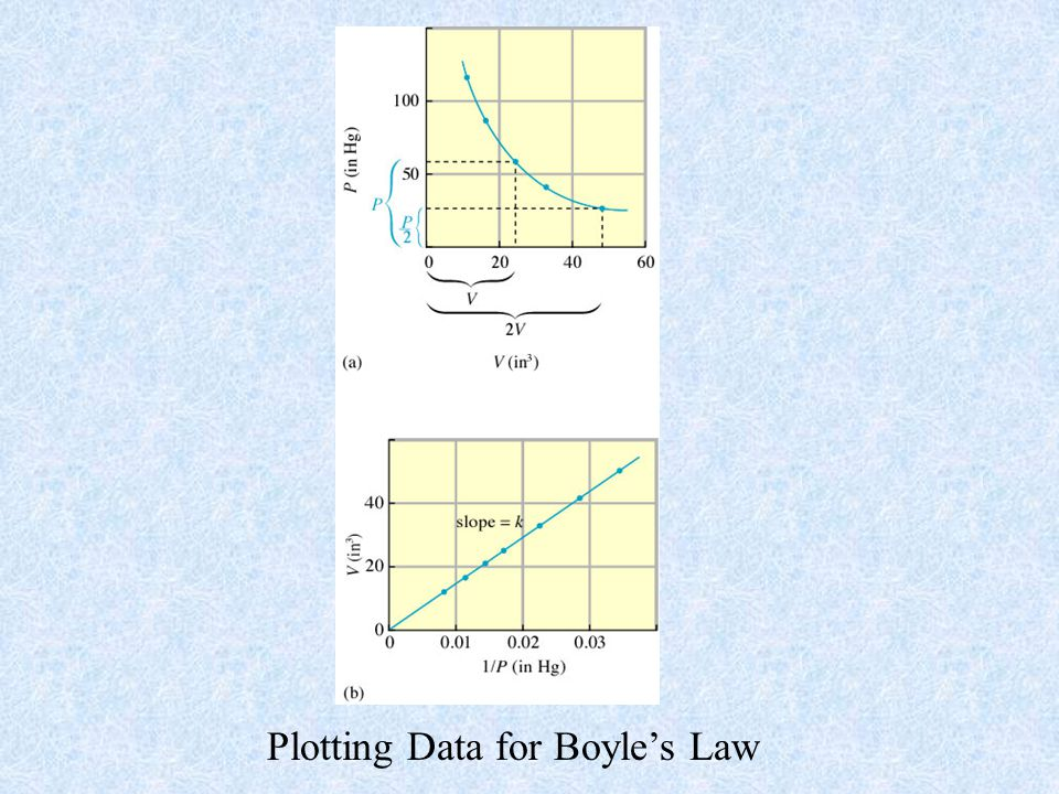 Plotting Data for Boyle's Law